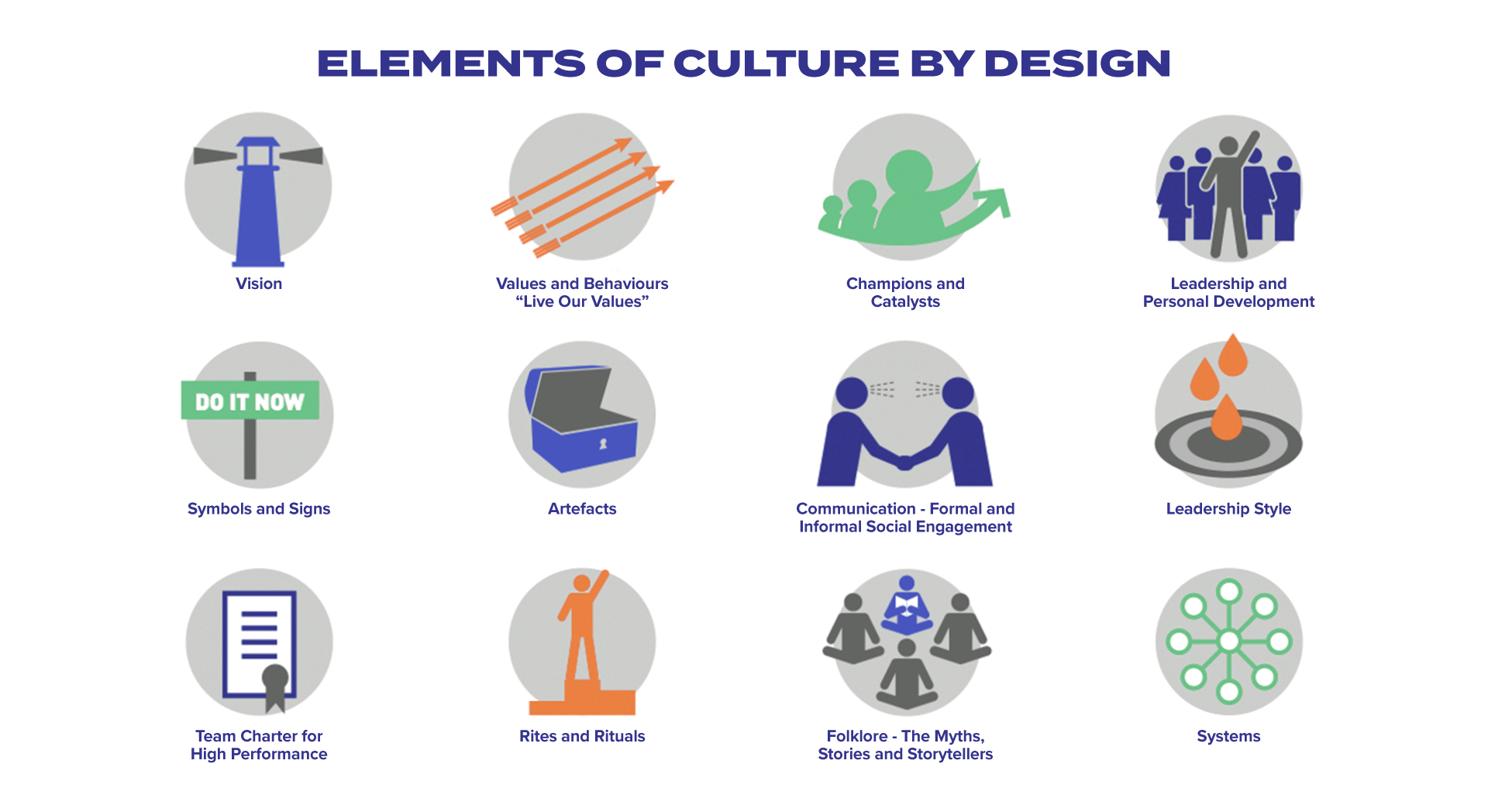 Elements of Culture by Design Infographic