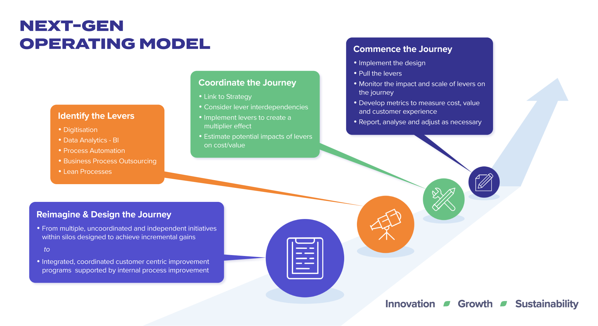 Next-Gen Operating Model Diagram