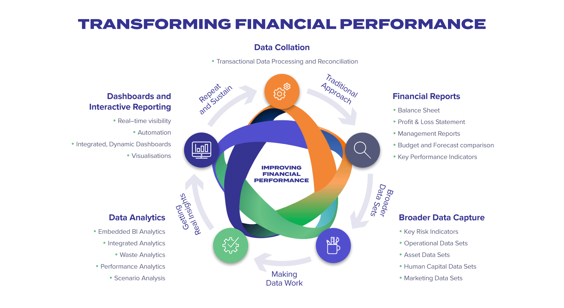 Transforming Financial Performance Flowchart