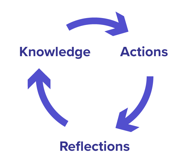 Learning Model Cycle