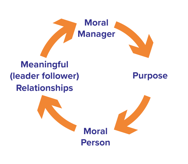 Personal Model Cycle
