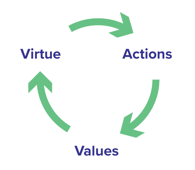 Virtue Model Cycle